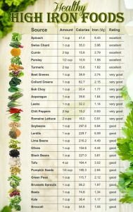 detailed list of healthy high iron foods, monitoring iron and GGT levels